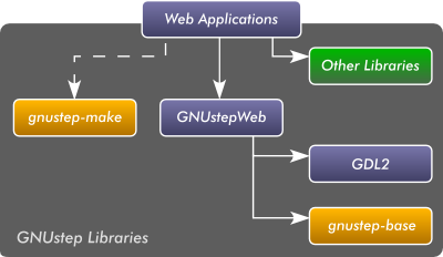 How GNUstep web libraries interrelate